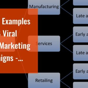 Top 10 Examples of B2B Viral Video Marketing Campaigns - Questions
